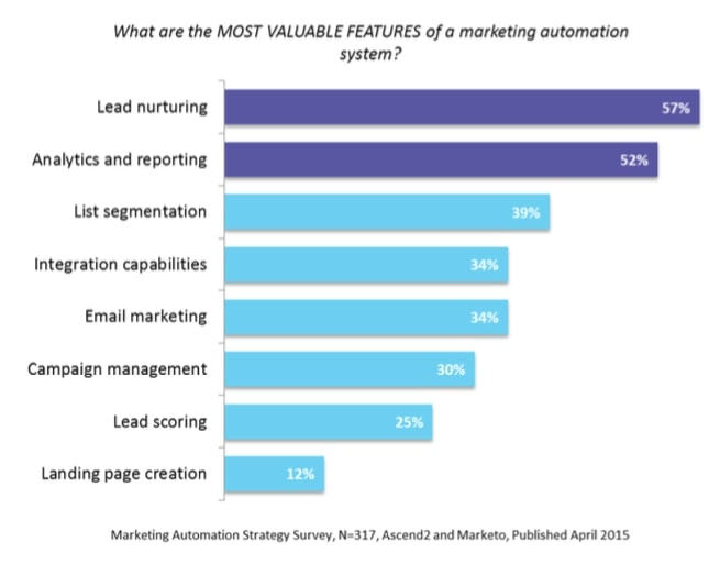 Most valuable features of a marketing automation system