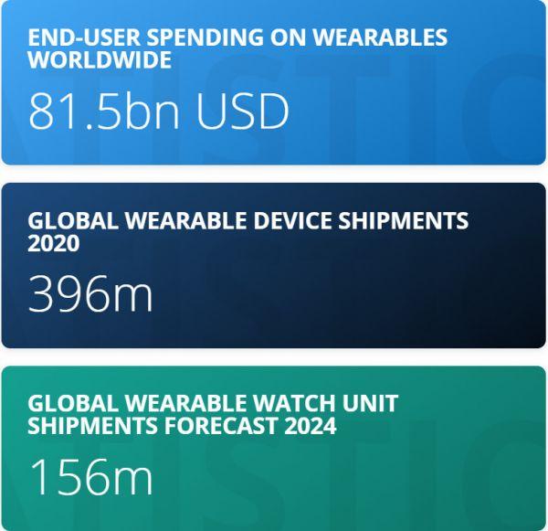 Wearable user spending