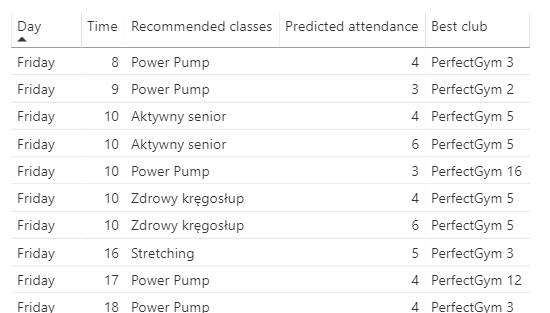 Gym Analytics Substitute Classes