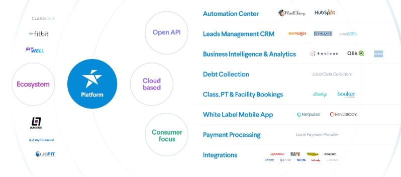Perfect Gym technology partner for enterprise clubs graphic of pg integrations