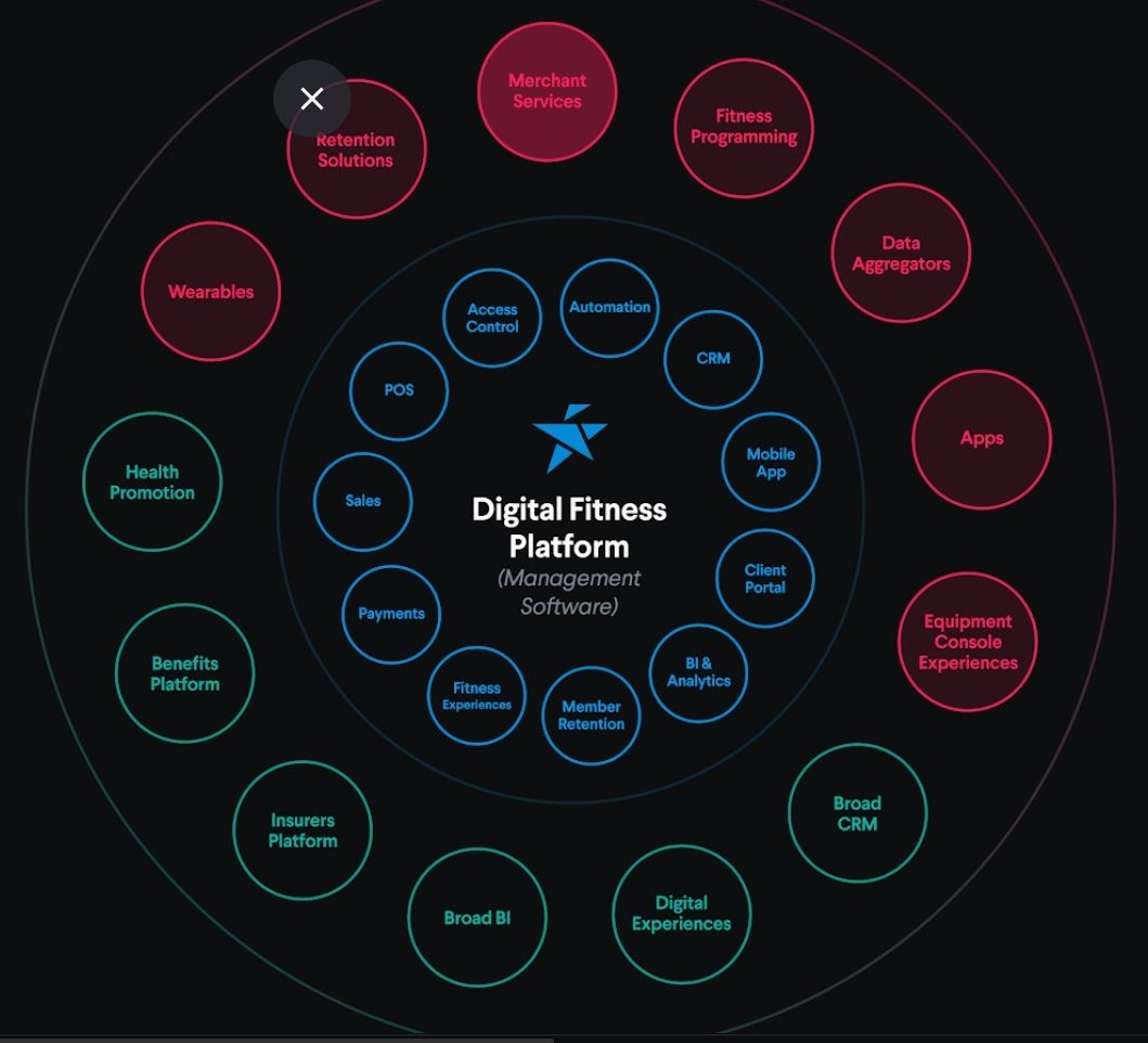 Perfect Gym technology partner for enterprise clubs graphic showing the CMS ecosystem