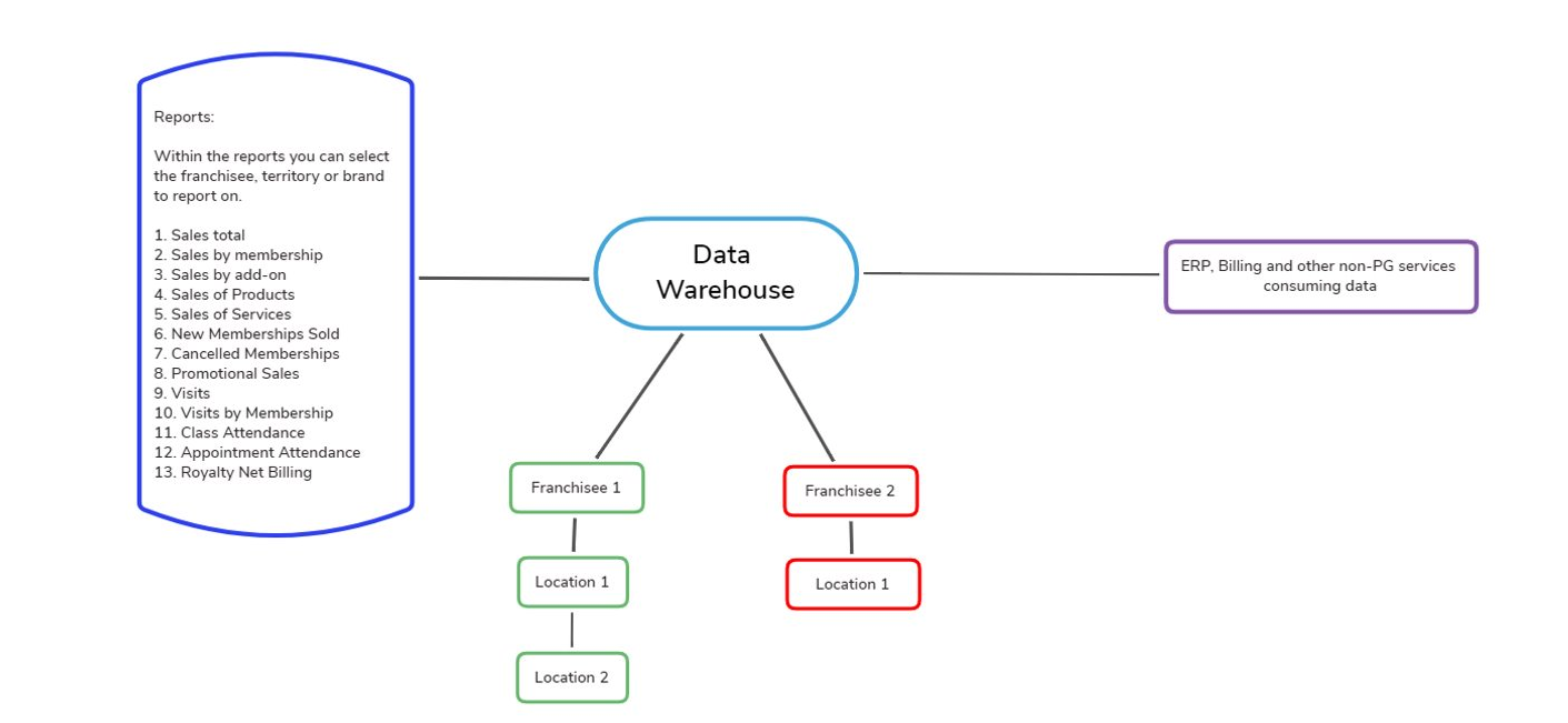 Perfect Gym Enterprise Data Warehouse Importance photo of data enterprise roll-up reporting.