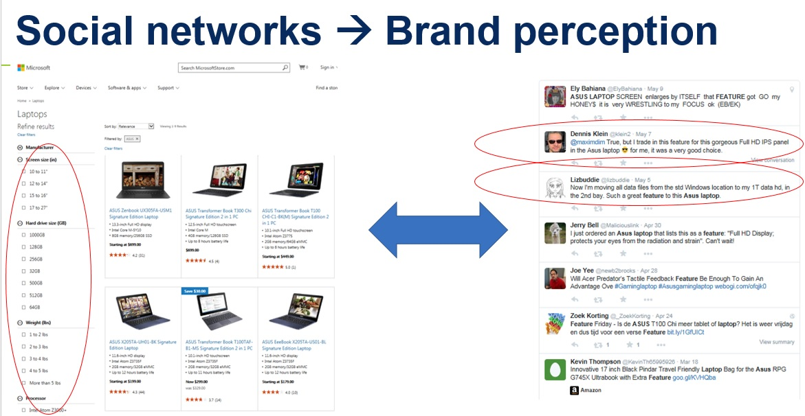Customers have more power than brands