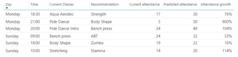 Fitness Class Substitutions Business Intelligence