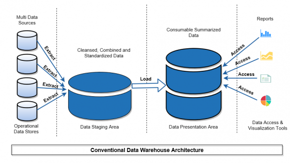 Perfect Gym Enterprise Data Warehouse Importance Data warehouse generic