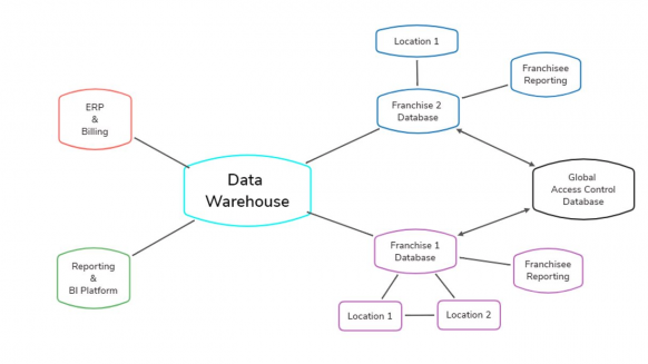 Perfect Gym Enterprise Data Warehouse Importance graphic of complex ecosystem of software