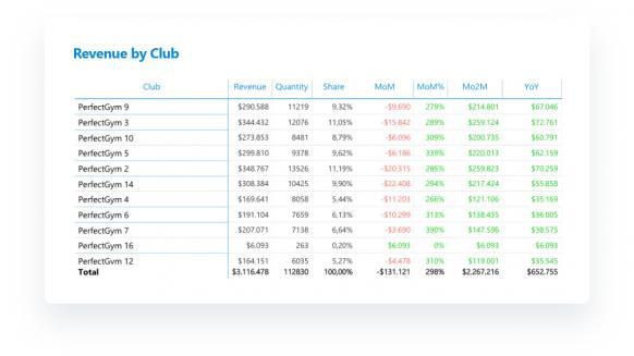 Perfect Gym Enterprise Data Warehouse Importance PG screenshot of business intelligence module