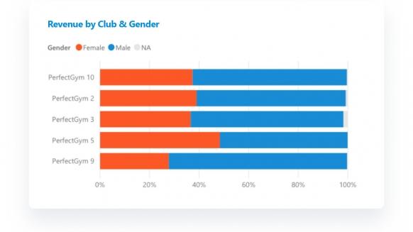 Perfect Gym Technology Partner for Enterprise clubs BI market comparison graph